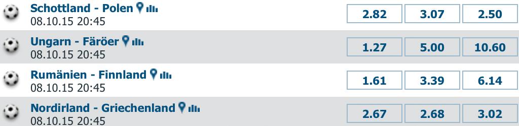 Quoten von zufällig ausgewählten Spielen bei bet-at-home.com (Quelle: bet-at-home.com)