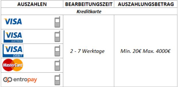 Mobilbet stellt mobil die gleichen Zahlungsmethoden wie über die Webseite bereit (Quelle: Mobilbet)
